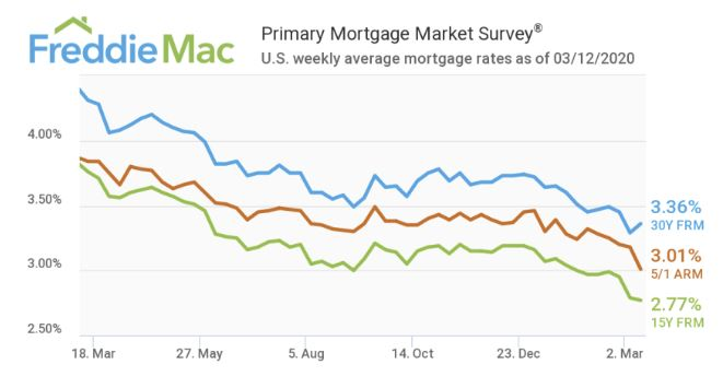 Ипотечные ставки в США начинают расти с середины марта