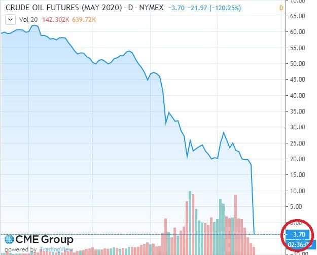 Почему цена на нефть может быть отрицательной?